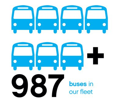 Dublin Bus Fleet Cube, 987 buses in our fleet