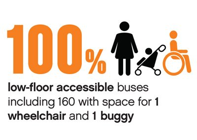 Accessibility Cube, 100% low-floor accessible buses including 160 with space for 1 wheelchair and 1 buggy