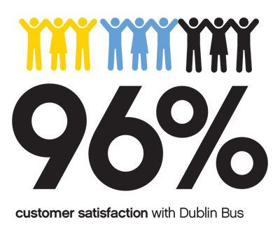 96% customer satisfaction with Dublin bus